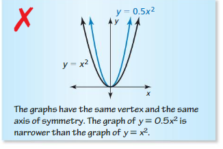 Big Ideas Math Algebra 1 Answer Key Chapter 8 Graphing Quadratic Functions 8.1 8