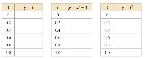 Big Ideas Math Algebra 1 Answer Key Chapter 8 Graphing Quadratic Functions 8.6 1