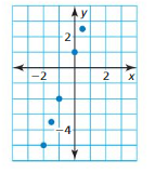 Big Ideas Math Algebra 1 Answer Key Chapter 8 Graphing Quadratic Functions 8.6 10