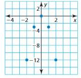Big Ideas Math Algebra 1 Answer Key Chapter 8 Graphing Quadratic Functions 8.6 19