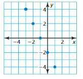 Big Ideas Math Algebra 1 Answer Key Chapter 8 Graphing Quadratic Functions 8.6 20