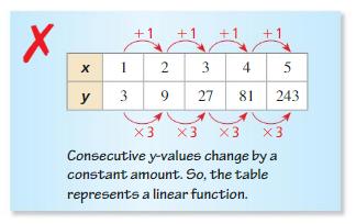 Big Ideas Math Algebra 1 Answer Key Chapter 8 Graphing Quadratic Functions 8.6 21