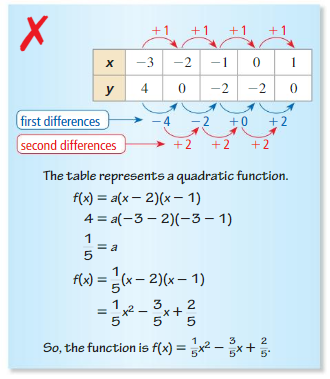 Big Ideas Math Algebra 1 Answer Key Chapter 8 Graphing Quadratic Functions 8.6 22