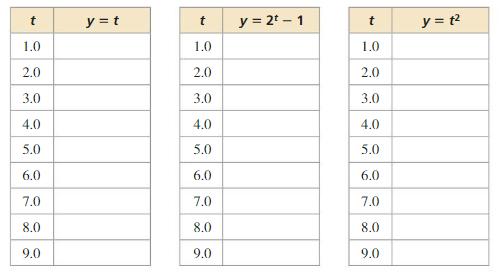 Big Ideas Math Algebra 1 Answer Key Chapter 8 Graphing Quadratic Functions 8.6 3