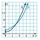 Big Ideas Math Algebra 1 Answer Key Chapter 8 Graphing Quadratic Functions 8.6 31