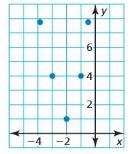 Big Ideas Math Algebra 1 Answer Key Chapter 8 Graphing Quadratic Functions 8.6 7