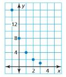 Big Ideas Math Algebra 1 Answer Key Chapter 8 Graphing Quadratic Functions 8.6 8