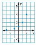 Big Ideas Math Algebra 1 Answer Key Chapter 8 Graphing Quadratic Functions 8.6 9