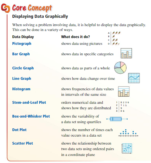 Big Ideas Math Algebra 1 Answers Chapter 11 Data Analysis and Displays 4