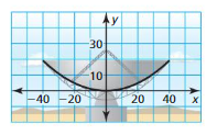 Big Ideas Math Algebra 1 Answers Chapter 8 Graphing Quadratic Functions 8.2 10