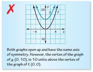 Big Ideas Math Algebra 1 Answers Chapter 8 Graphing Quadratic Functions 8.2 6