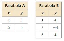 Big Ideas Math Algebra 1 Solutions Chapter 8 Graphing Quadratic Functions 8.3 17