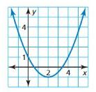 Big Ideas Math Algebra 1 Solutions Chapter 8 Graphing Quadratic Functions 8.3 4