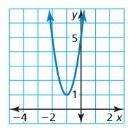 Big Ideas Math Algebra 1 Solutions Chapter 8 Graphing Quadratic Functions 8.3 7