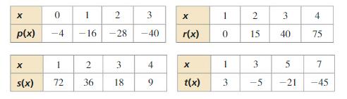 Big Ideas Math Algebra 1 Solutions Chapter 8 Graphing Quadratic Functions ca 7