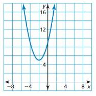 Big Ideas Math Algebra 1 Solutions Chapter 8 Graphing Quadratic Functions q 2