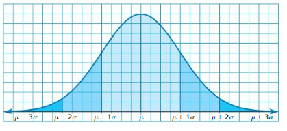 Big Ideas Math Algebra 2 Answer Key Chapter 11 Data Analysis and Statistics 11.1 1