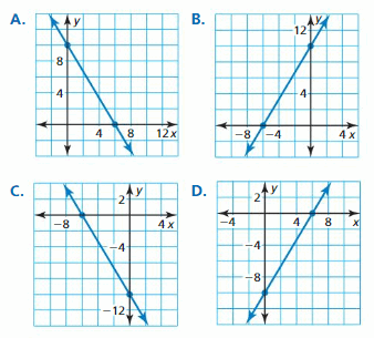 Big Ideas Math Answer Key Algebra 1 Chapter 3 Graphing Linear Functions 108