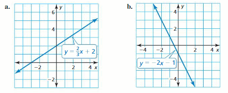 Big Ideas Math Answer Key Algebra 1 Chapter 3 Graphing Linear Functions 115