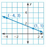 Big Ideas Math Answer Key Algebra 1 Chapter 3 Graphing Linear Functions 118