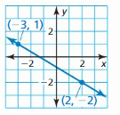 Big Ideas Math Answer Key Algebra 1 Chapter 3 Graphing Linear Functions 123