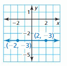 Big Ideas Math Answer Key Algebra 1 Chapter 3 Graphing Linear Functions 125