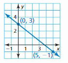 Big Ideas Math Answer Key Algebra 1 Chapter 3 Graphing Linear Functions 126