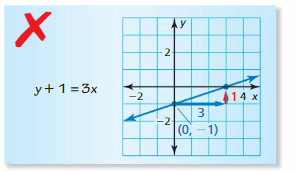 Big Ideas Math Answer Key Algebra 1 Chapter 3 Graphing Linear Functions 137
