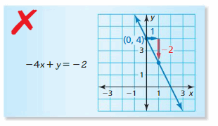Big Ideas Math Answer Key Algebra 1 Chapter 3 Graphing Linear Functions 138