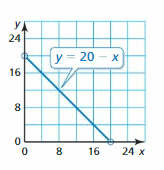Big Ideas Math Answer Key Algebra 1 Chapter 3 Graphing Linear Functions 139