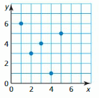 Big Ideas Math Answer Key Algebra 1 Chapter 3 Graphing Linear Functions 14