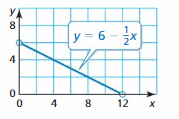 Big Ideas Math Answer Key Algebra 1 Chapter 3 Graphing Linear Functions 140