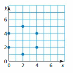 Big Ideas Math Answer Key Algebra 1 Chapter 3 Graphing Linear Functions 15
