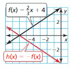 Big Ideas Math Answer Key Algebra 1 Chapter 3 Graphing Linear Functions 156