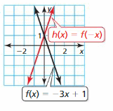Big Ideas Math Answer Key Algebra 1 Chapter 3 Graphing Linear Functions 157
