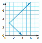 Big Ideas Math Answer Key Algebra 1 Chapter 3 Graphing Linear Functions 16
