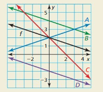Big Ideas Math Answer Key Algebra 1 Chapter 3 Graphing Linear Functions 169