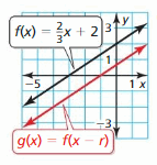 Big Ideas Math Answer Key Algebra 1 Chapter 3 Graphing Linear Functions 170