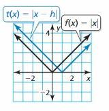 Big Ideas Math Answer Key Algebra 1 Chapter 3 Graphing Linear Functions 180