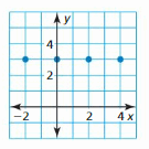 Big Ideas Math Answer Key Algebra 1 Chapter 3 Graphing Linear Functions 19