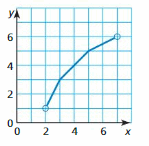 Big Ideas Math Answer Key Algebra 1 Chapter 3 Graphing Linear Functions 21