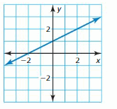 Big Ideas Math Answer Key Algebra 1 Chapter 3 Graphing Linear Functions 36