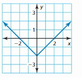 Big Ideas Math Answer Key Algebra 1 Chapter 3 Graphing Linear Functions 37