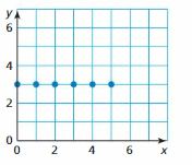 Big Ideas Math Answer Key Algebra 1 Chapter 3 Graphing Linear Functions 4