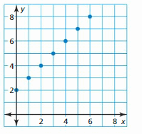 Big Ideas Math Answer Key Algebra 1 Chapter 3 Graphing Linear Functions 41