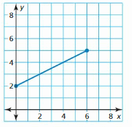 Big Ideas Math Answer Key Algebra 1 Chapter 3 Graphing Linear Functions 42
