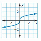 Big Ideas Math Answer Key Algebra 1 Chapter 3 Graphing Linear Functions 43