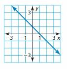 Big Ideas Math Answer Key Algebra 1 Chapter 3 Graphing Linear Functions 44
