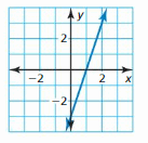 Big Ideas Math Answer Key Algebra 1 Chapter 3 Graphing Linear Functions 45