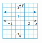 Big Ideas Math Answer Key Algebra 1 Chapter 3 Graphing Linear Functions 46
